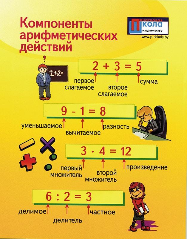 Проверка арифметических действий обратным действием урок